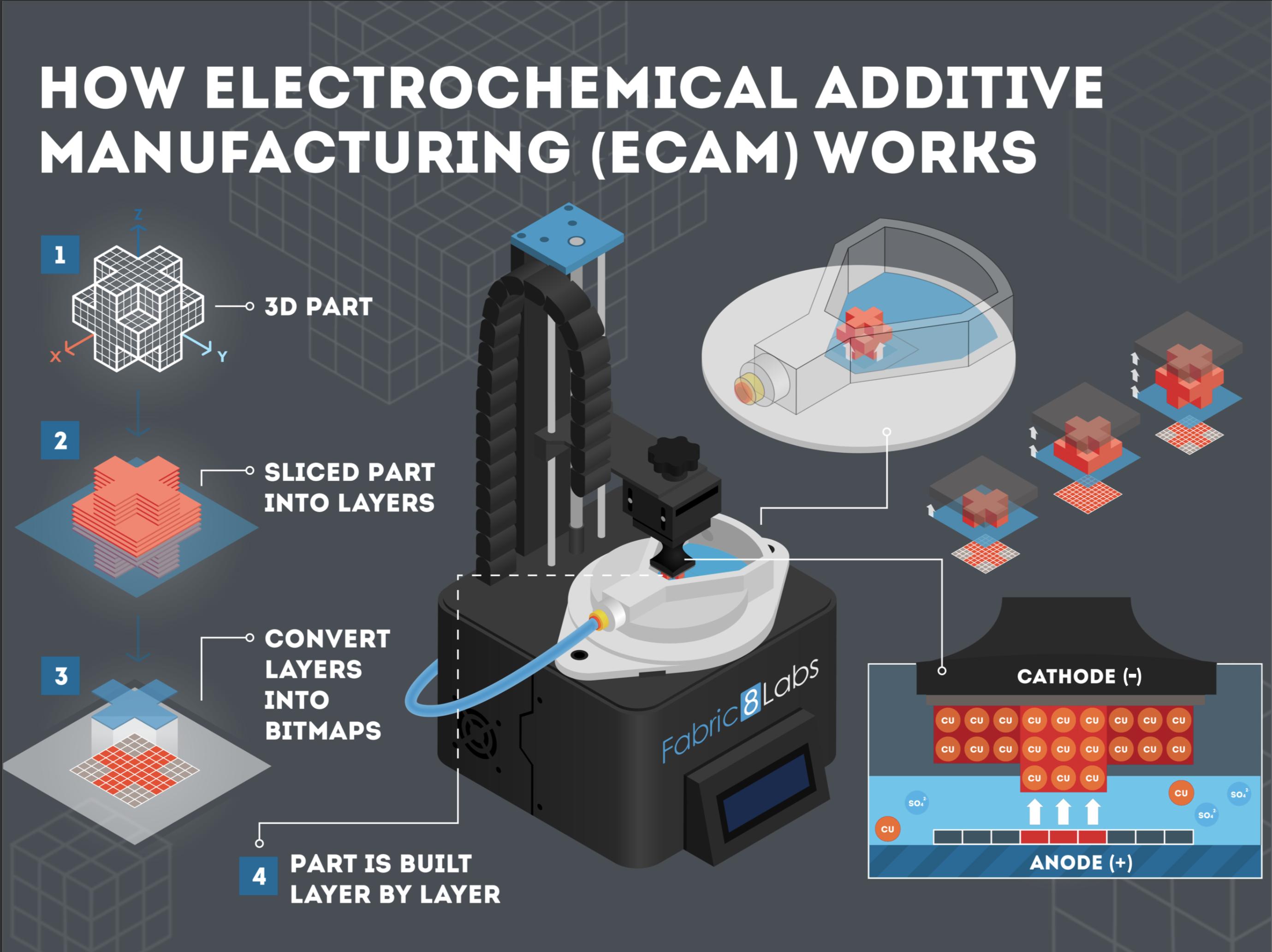 The ECAM process.