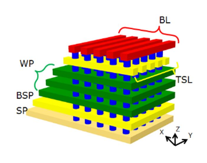 Schematic representation of a 3D-NAND Flash structure.
