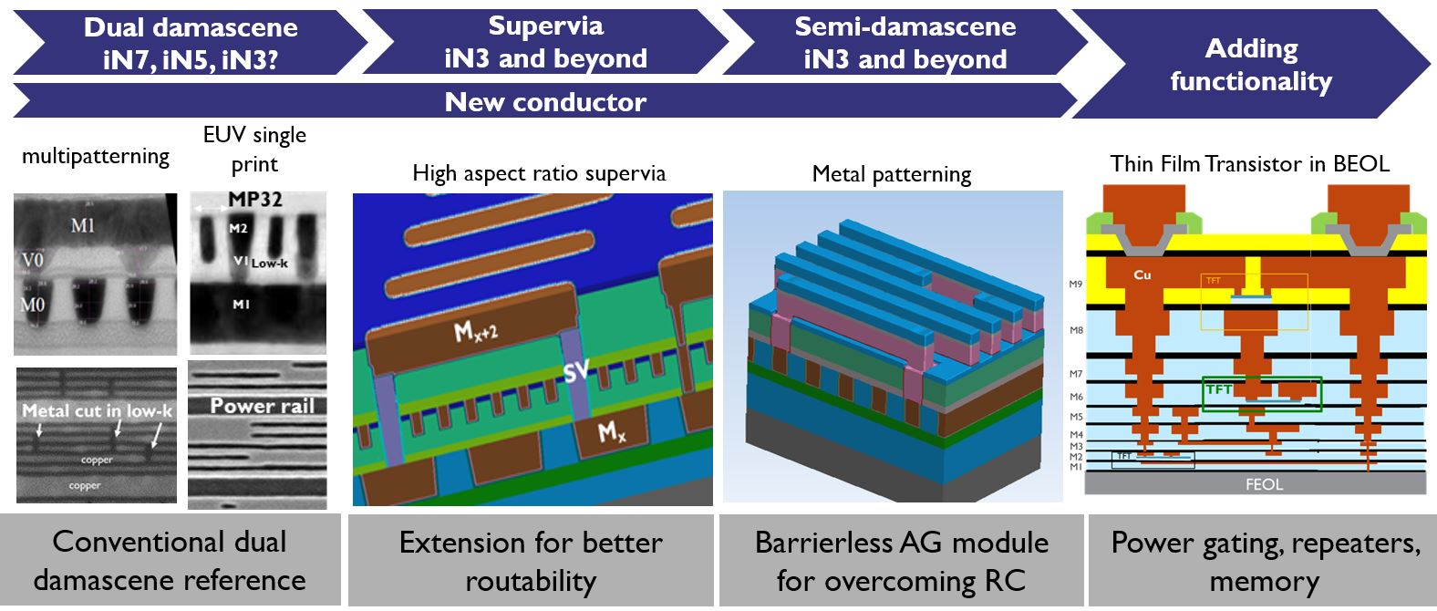 A toolbox to extend interconnect scaling to 3nm and beyond: an imec view.