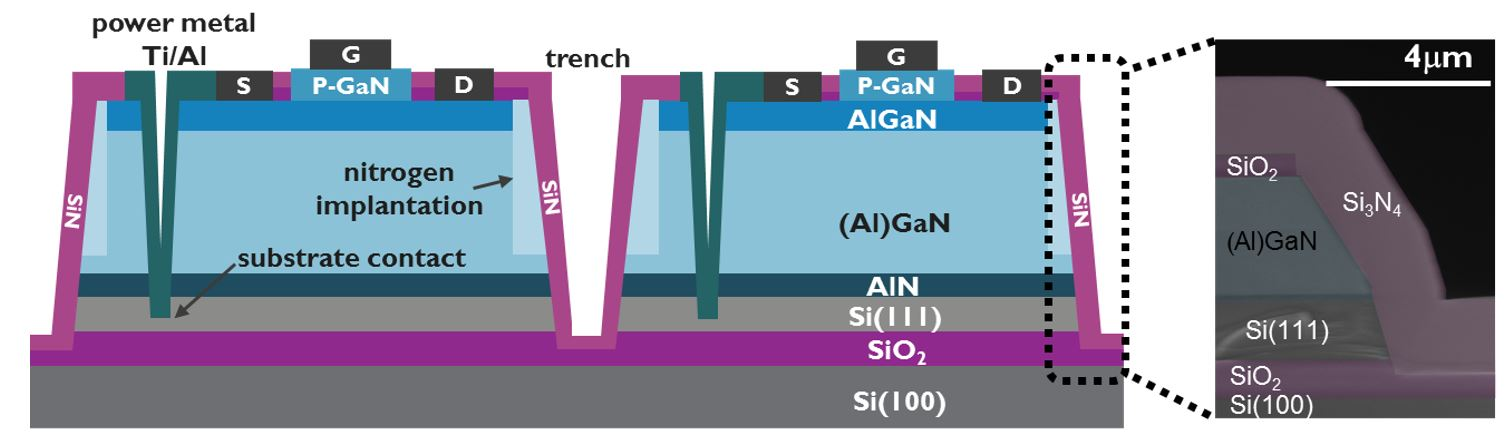 Schematic cross-section of the e-mode p-GaN HEMTs