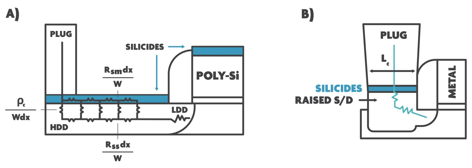 Schematic cross-sectional view of (a) a traditional transistor that utilizes SALICIDE techniques, and (b) a modern transistor. Note that silicides play no role in the lateral current distribution in the modern transistor.