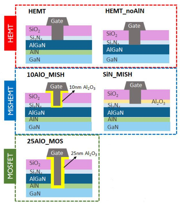 Figure 2: Different GaN-based device architectures: HEMT, MISHEMT and MOSFET (presented at 2019 IEDM).