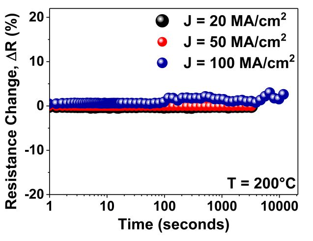 imec_Time dependent behavior of Ru nanowires under thermoelectric stress