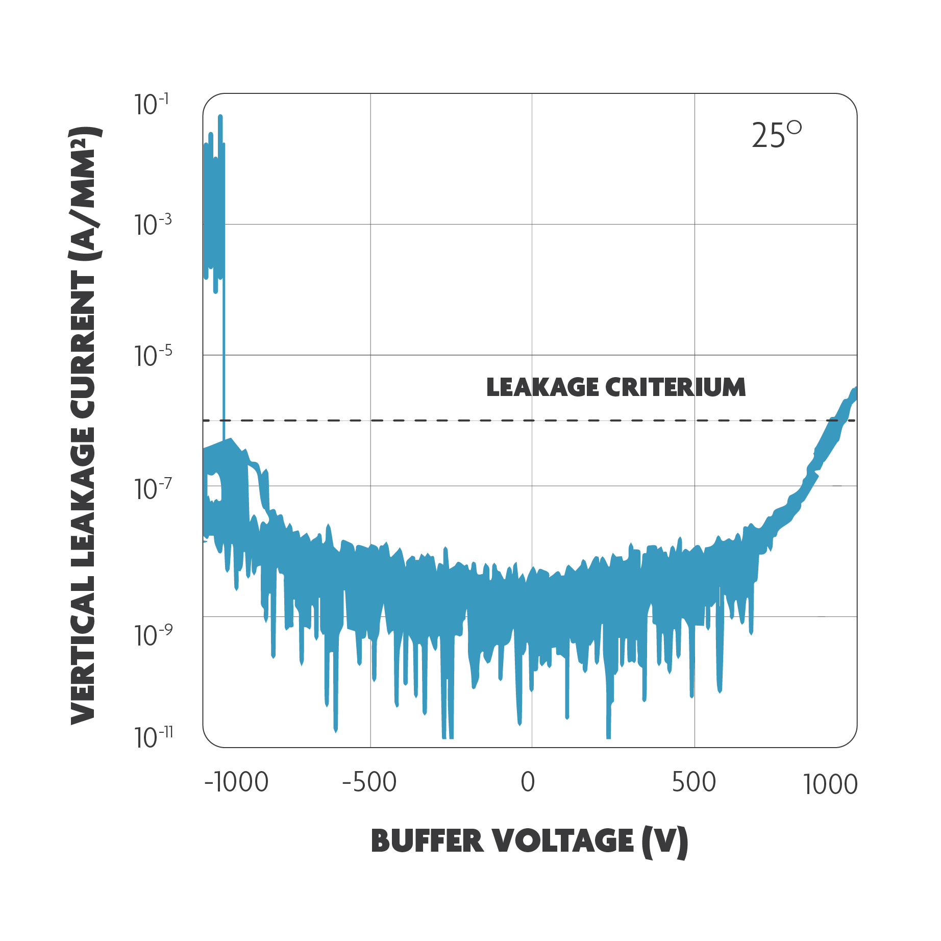 Graph illustrating high buffer breakdown voltages obtained on poly-AlN substrates with the imec proprietary buffer scheme.