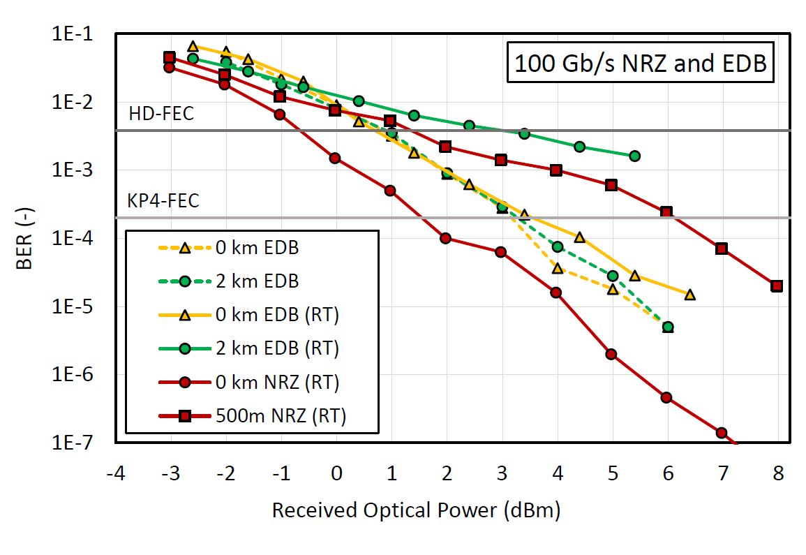 Bit-error-rate (BER) curves for 100Gb/s NRZ and EDB transmissions (RT =  real-time measurement results).