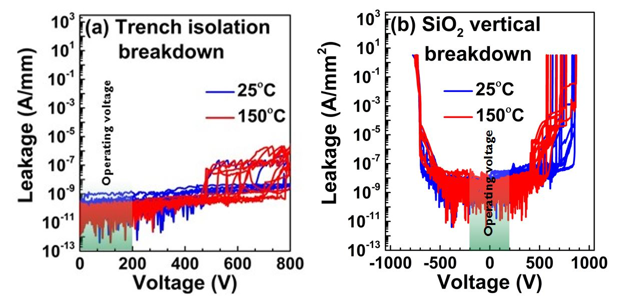 (a) Horizontal breakdown of the trench isolation and (b) vertical breakdown of the SiO2 buried layer on the 200mm GaN-on-SOI at 25°C and 150°C