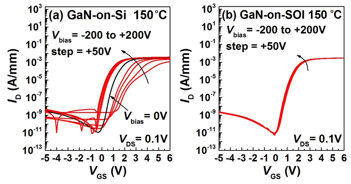 Transfer characteristics of a HEMT at 150°C (a) with common Si substrate biased from -200 to 200V (GaN-on-Si) and (b) while simultaneously biasing the neighboring Si(111) HEMT layer at different voltages (GaN-on-SOI).