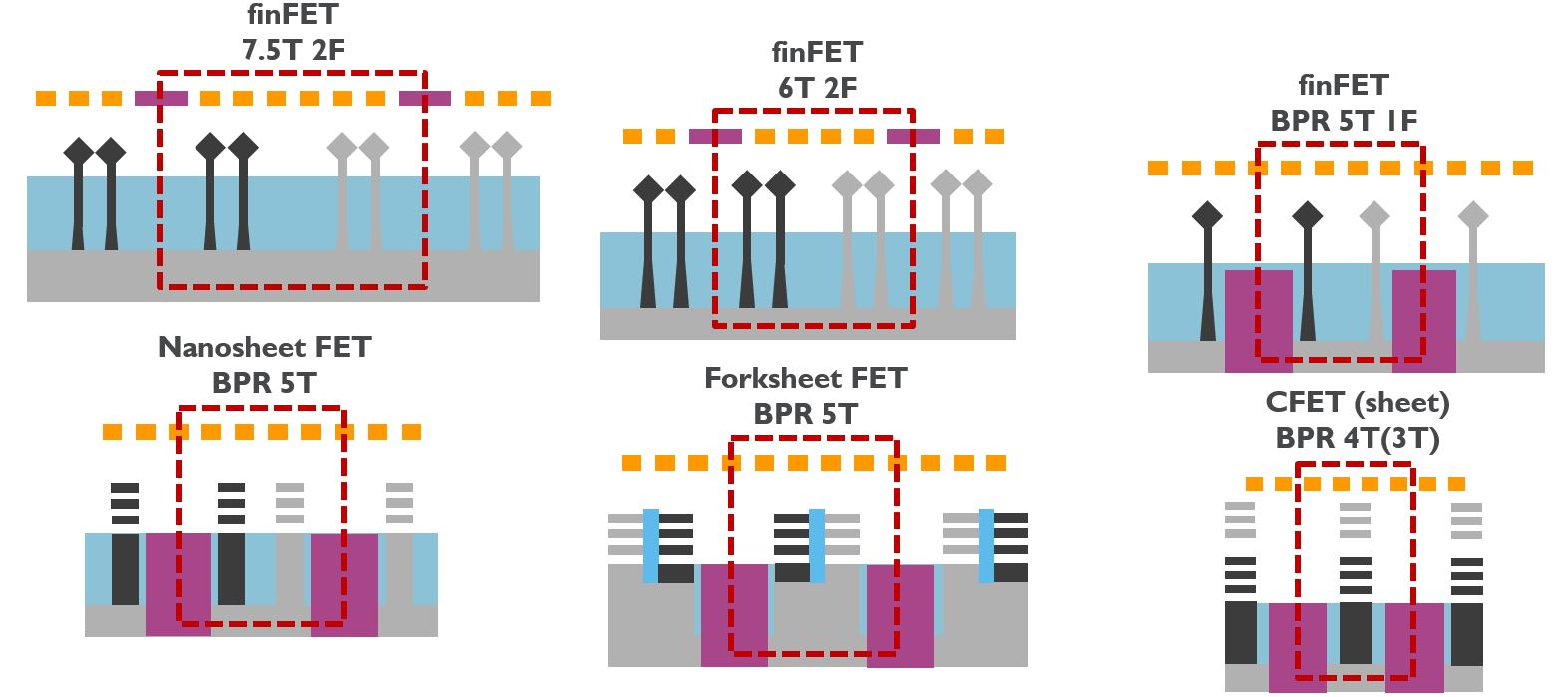 From FinFET to nanosheet, to forksheet and to CFET...