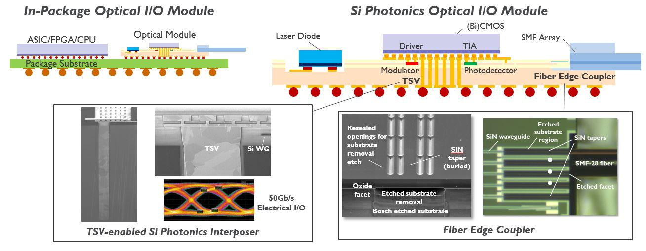 Si photonics interposer: system overview.