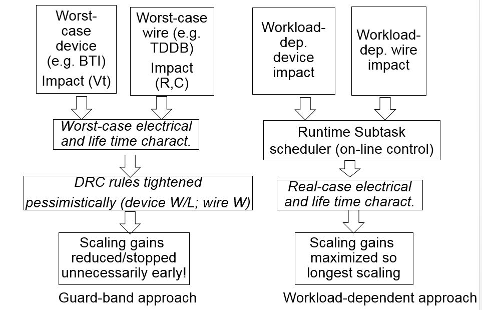 ​​Guard-band approach and workload-dependent model.