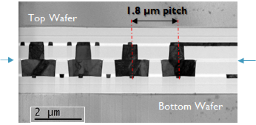 Wafer-to-wafer bonding with 1.8 micrometer pitch overlay accuracy.