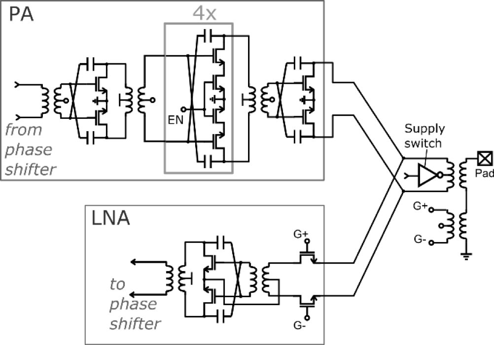 Front-end schematic including the PA and LNA