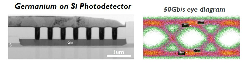 Ge-on-Si photodetector with measured eye diagram
