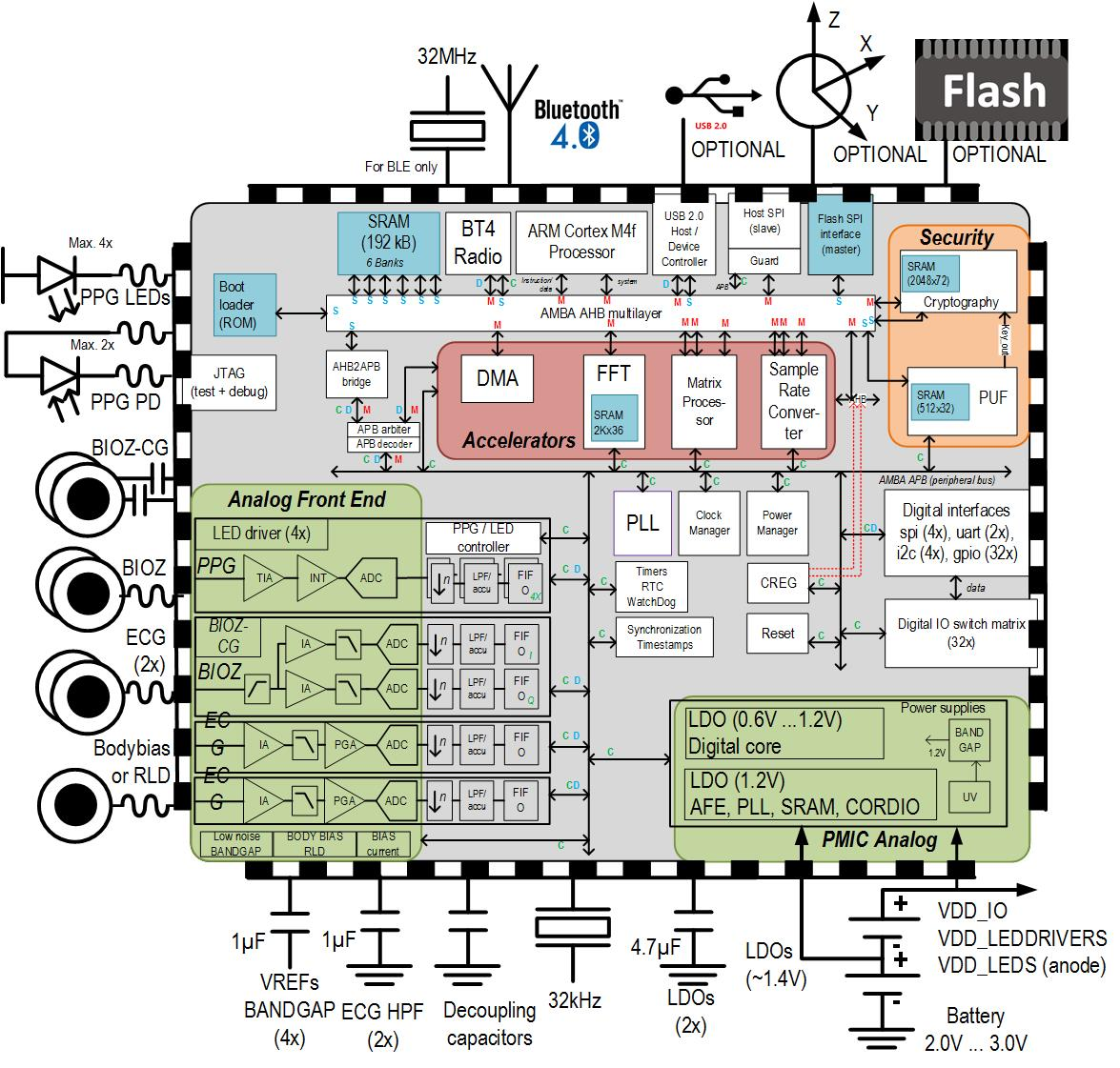 system on chip for wearables