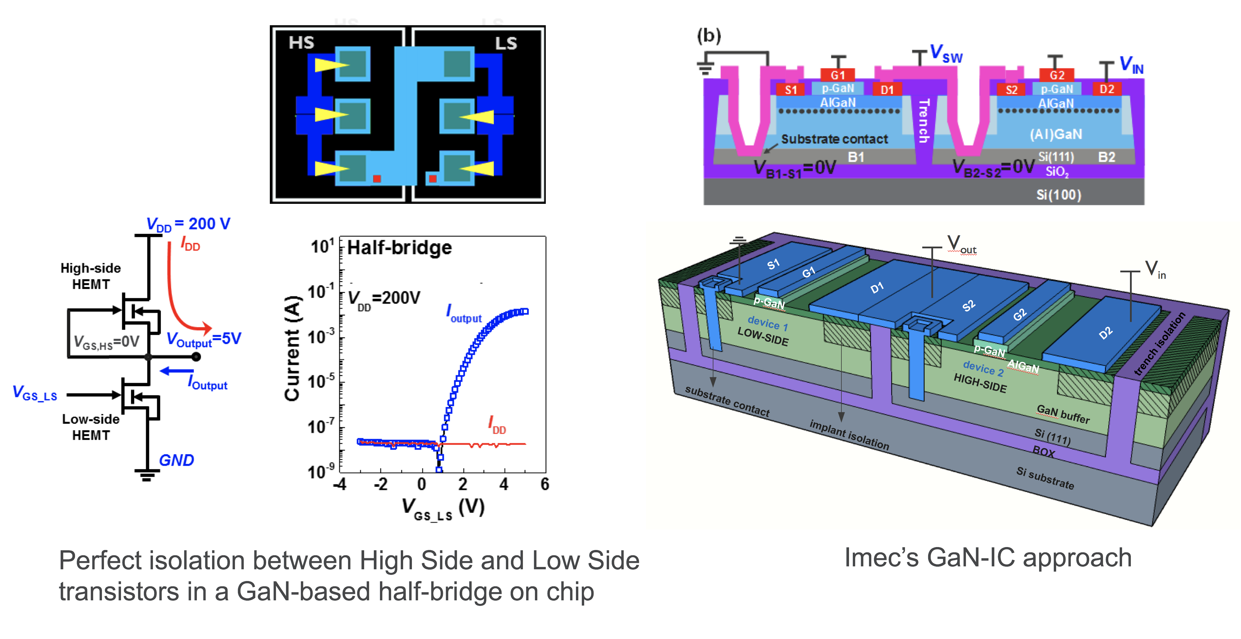 Perfect isolation between HS and LS / Imec's GaN-IC schematic concept