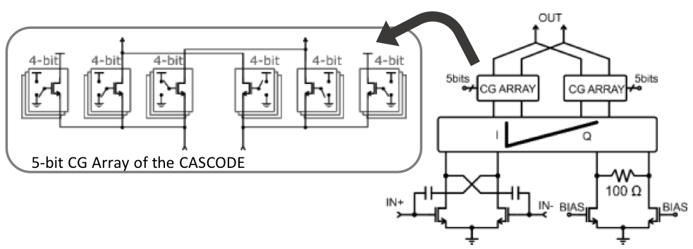 Phase shifter schematic including the variable cascode array