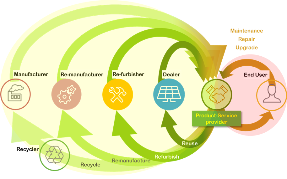 Schematic overview of the multitude of pathways that could lead to value creation in end-of-life scenario's in the PV sector. (© CIRCUSOL)