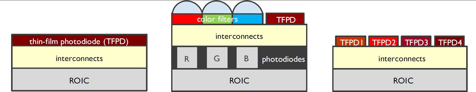 Schematic illustration of the design choices targeting imec's progressive application roadmap. Left: basic IR-detector; Middle: IR detection integrated in visible-light imager; Right: multispectral IR detection thanks to tunable TFPD layers.