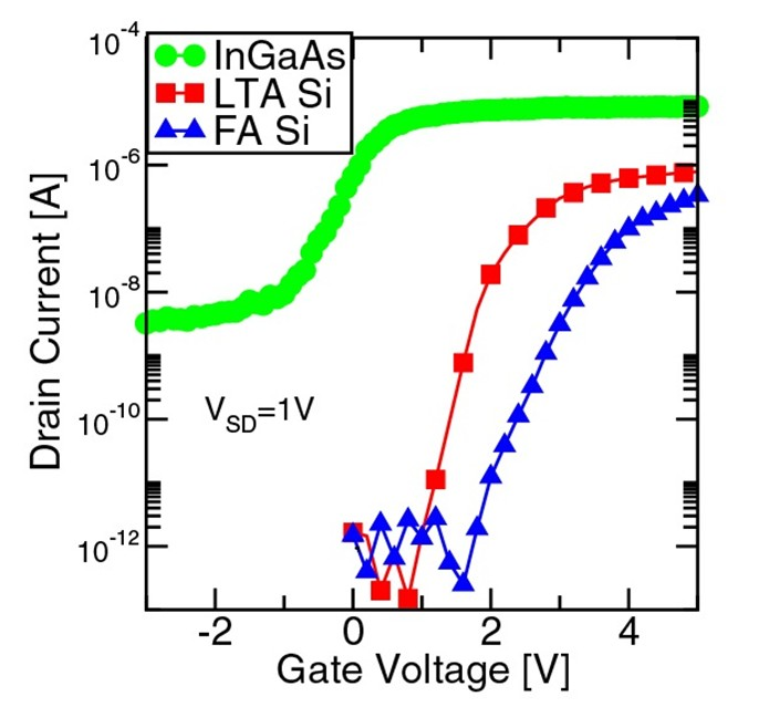 Caption: Typical ID-VG. In0.6Ga0.4As presents improved ID-VG characteristic. Ion/Ioff ratio of 3 order of magnitude is sufficient for typical NAND operation.