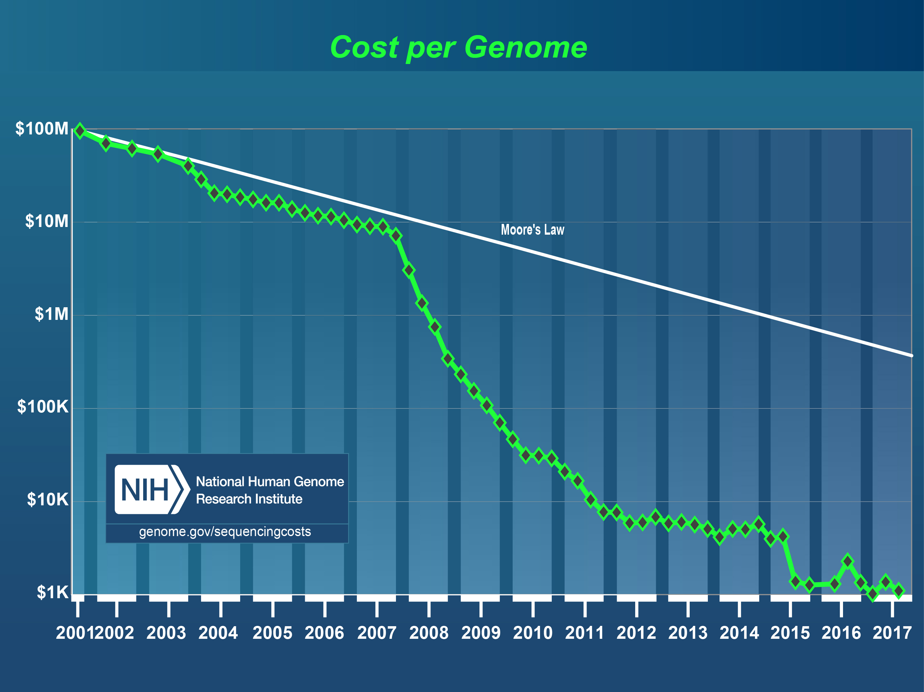 imec tackles the cost per genome