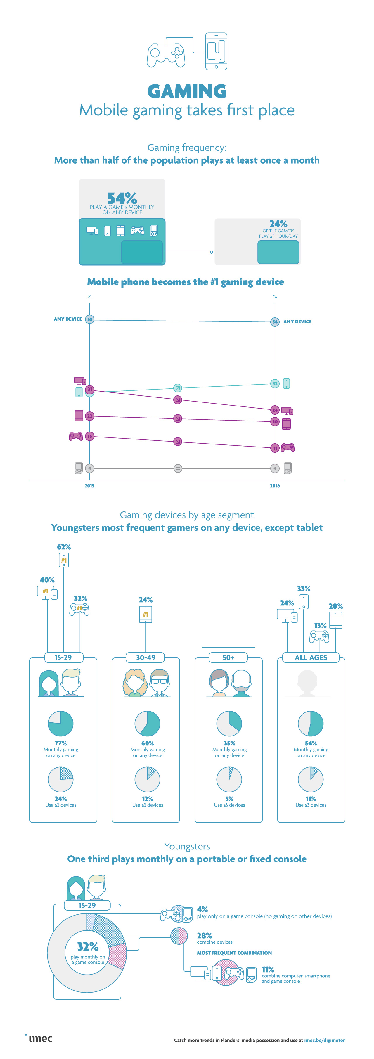 Gaming infographic