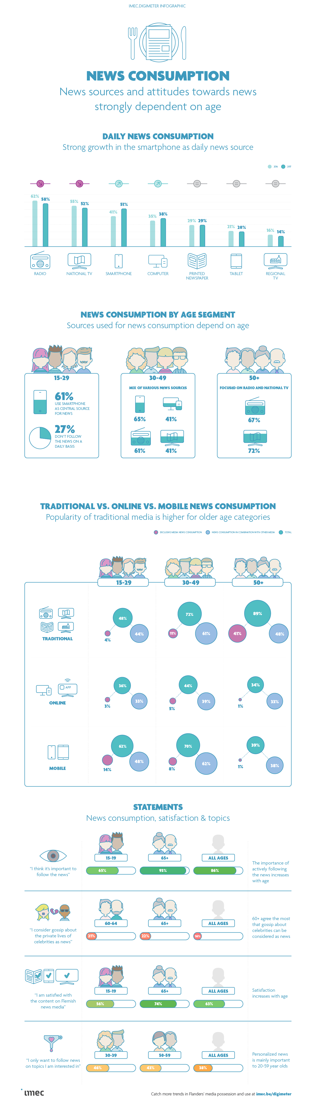 News consumption infographic