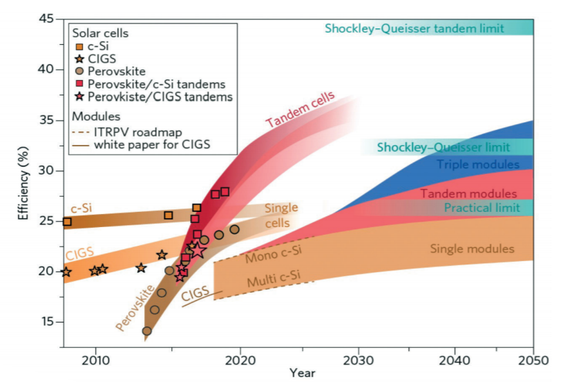 Comparative graph showing the evolution of different solar cell technologies. The strong growth of perovskite-based cells is striking. (Source: EPKI White Paper)