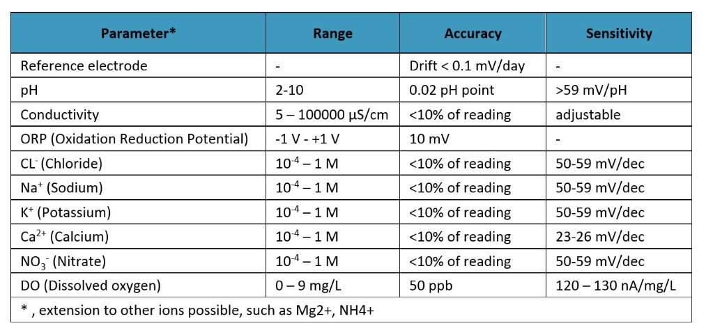 Properties of imec's fluid sensor and some of the ions that have been measured with it.