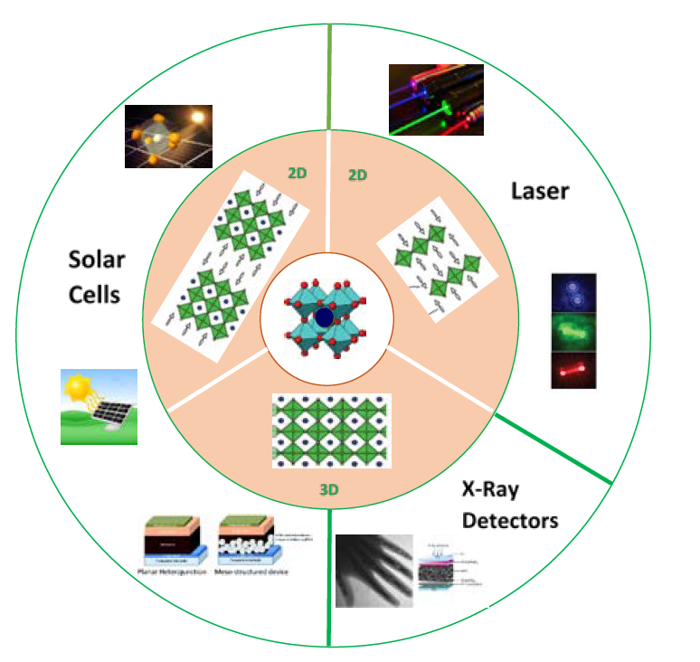 Perovskite as a material platform for diverse applications
