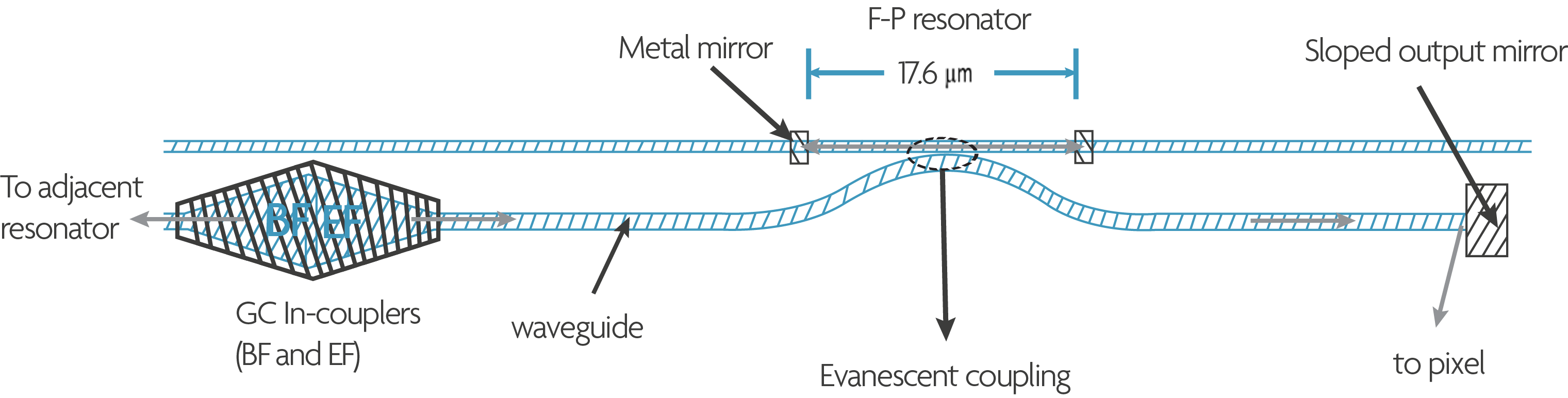 Part of the spectrometer chip layout, showing an evanescently coupled Fabry-Perot resonator (17.6µm long) together with the grating in-coupler(s) and the sloped output mirror for coupling the light to the pixels.