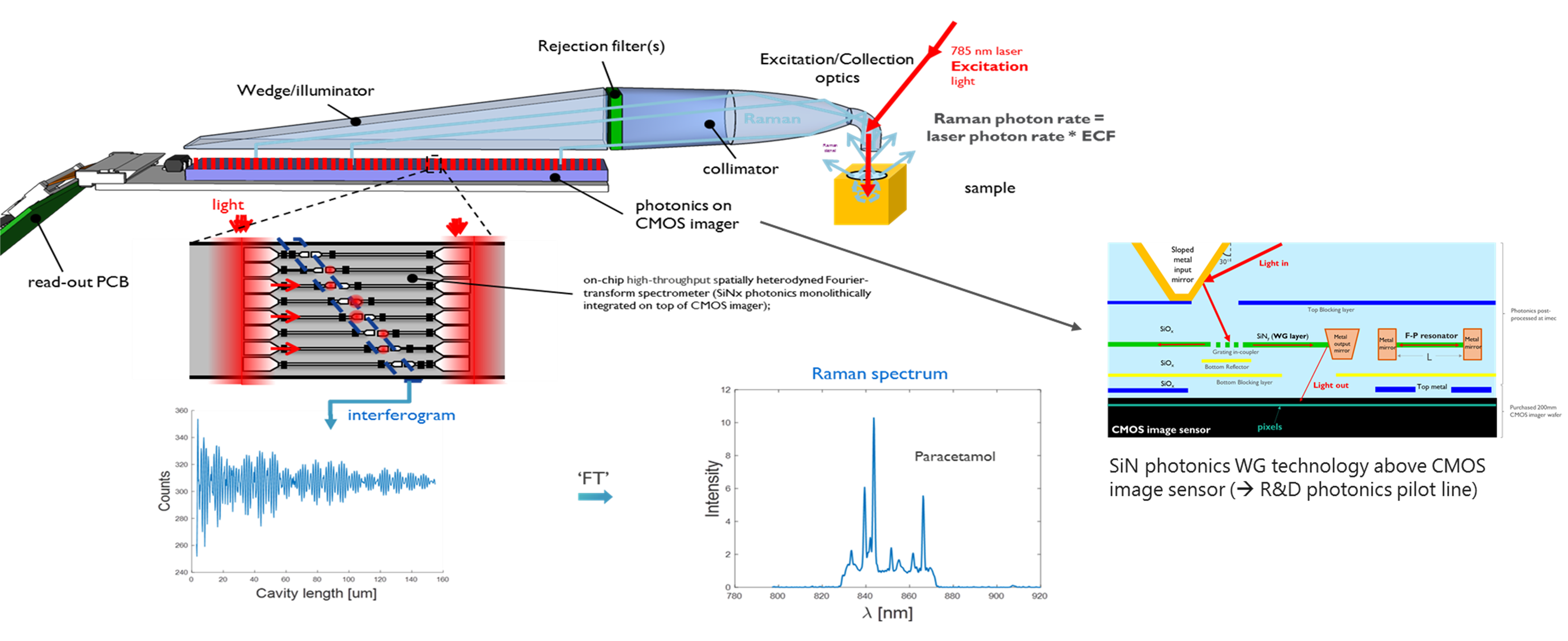 Concept of the patented solution made by imec researchers for a handheld Raman spectrometer, using a million interferometers on top of a CMOS image sensor. This build-up allows for extreme miniaturization without compromising on the etendue of the sample. This way, also complex samples can be measured. Furthermore, by using chip technology, the price of the device can be much lower than current devices.