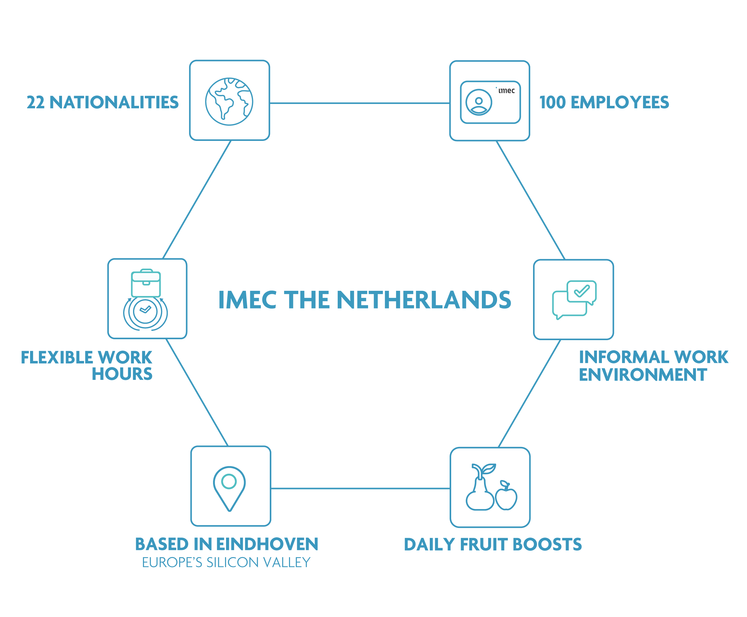 imec infographic The Netherlands