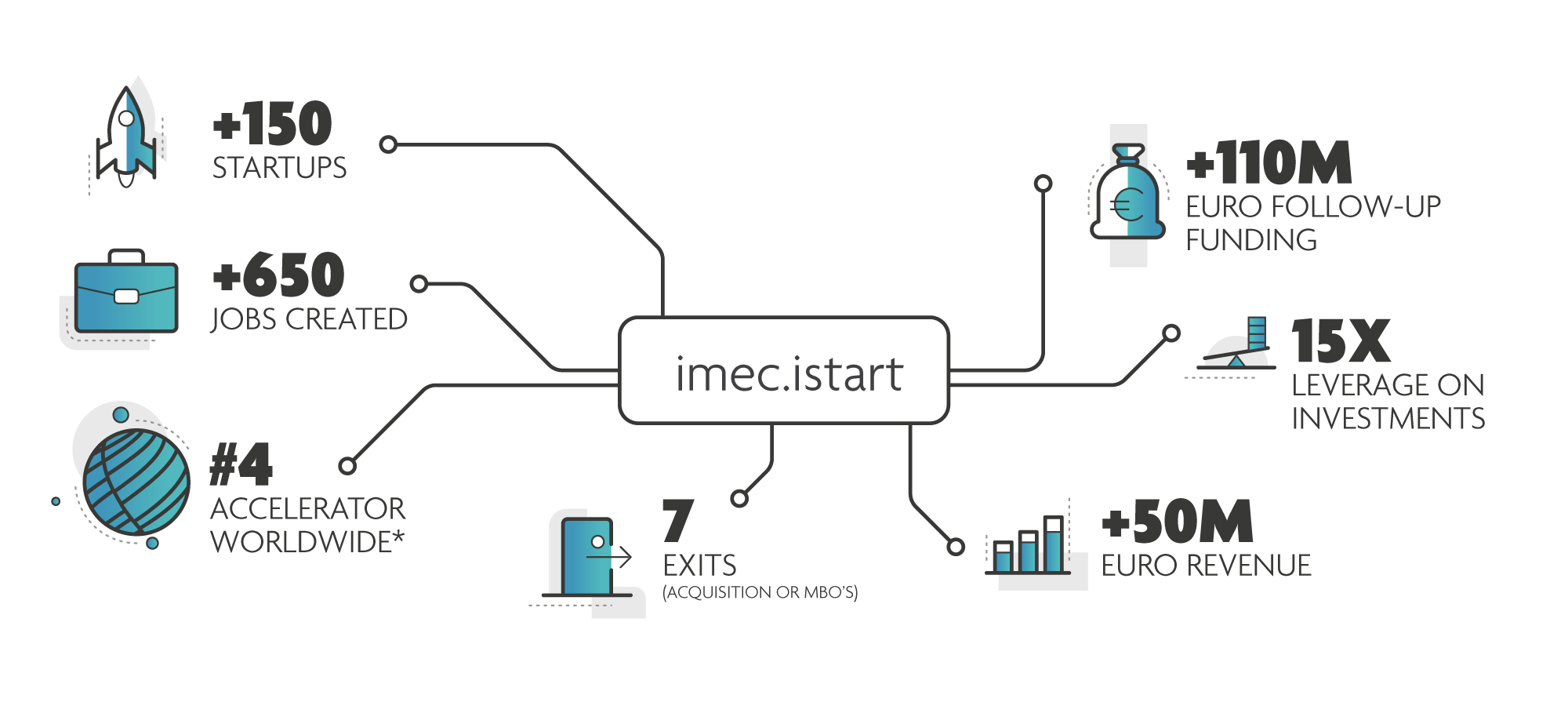 imec.istart - Facts & Figures