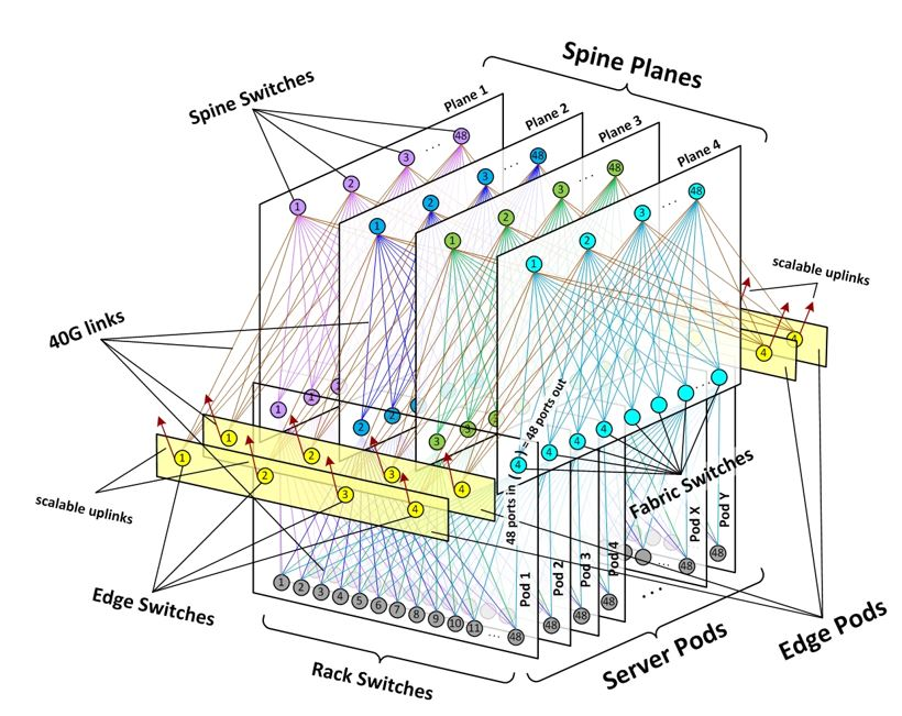 The complex network of optical fiber connections in a cloud data center (Facebook)