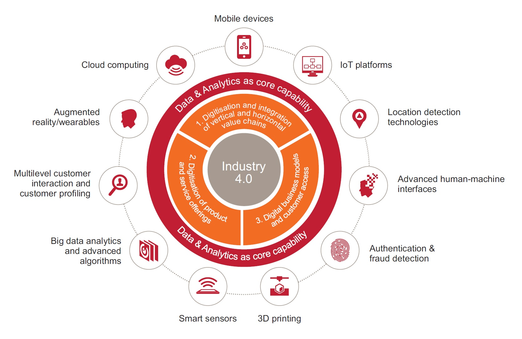 "Industy 4.0 in all its facets according to a study ""Industry 4.0: hype or reality?"" by PWC and FlandersMake (©PWC)"