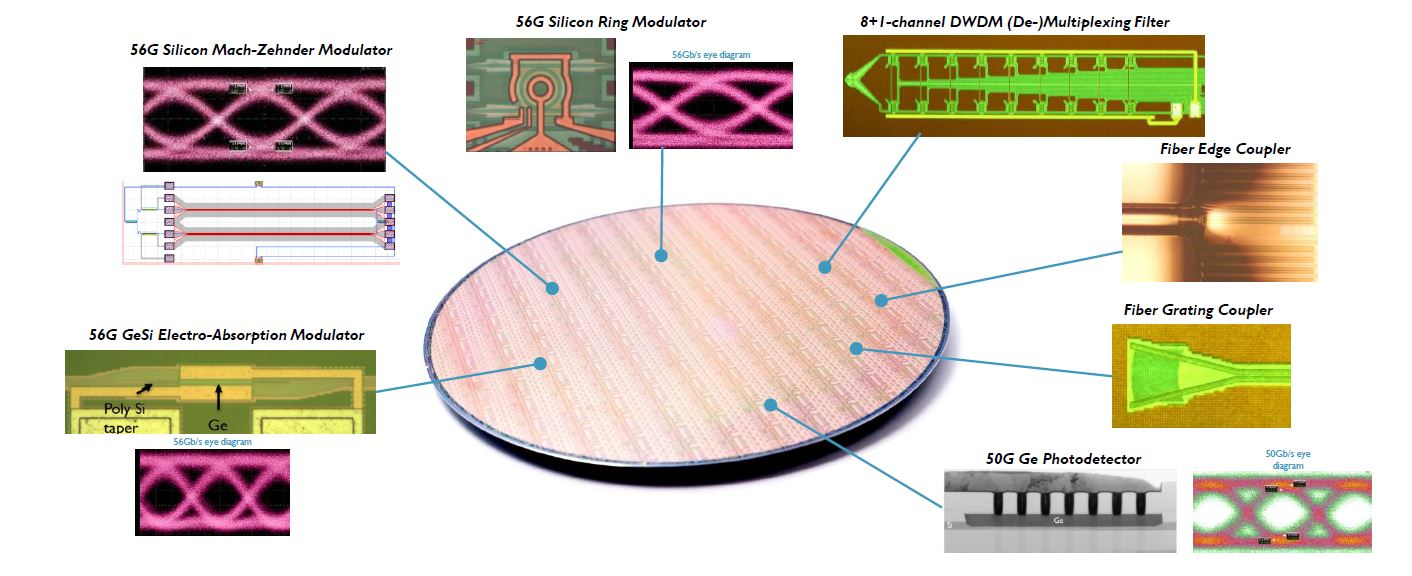 Imec's 50Gb/s silicon photonics platform and devices