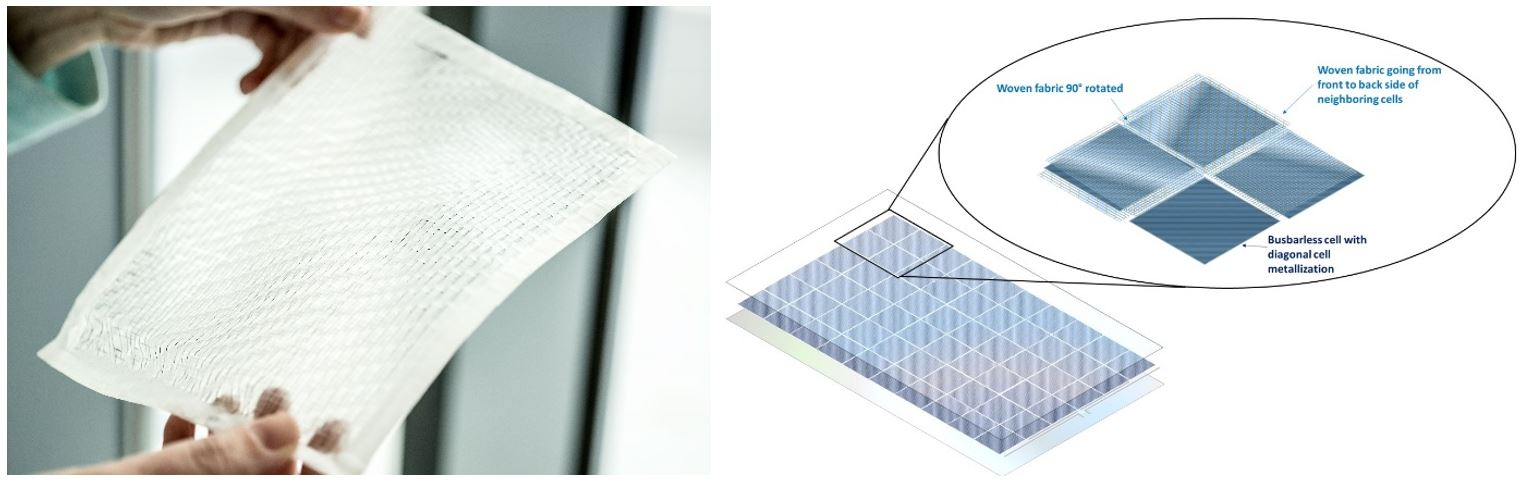 Innovations in interconnect- and lamination technologies, such as this fabric-based foil (left), could ease customization and integration (right) in an Industry 4.0 scenario.
